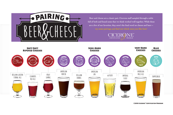 Pairing Beer and Cheese Poster | Cicerone Certification Program